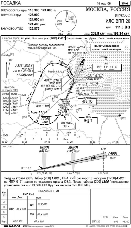 Аварийная посадка самолетаair